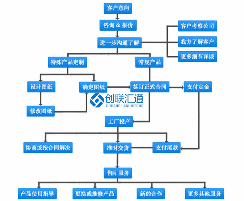 YBD-12系列地埋箱式变电站订货流程